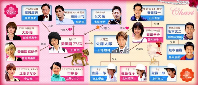 http://kojaproductions.files.wordpress.com/2008/10/celeb_to_binbo_taro-correlationchart_kjp.jpg